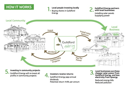Initial proposed model for Guildford Energy.