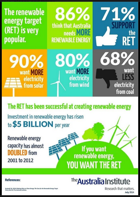 Aus Institute Renewables